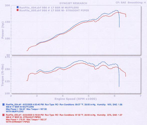 This dyno test shows the difference between our straight pipe extractor system and our dual high flow muffler package. The mufflers actually make more horse power & overall torque !  The test can also be seen & heard on YouTube, here are the links below. First test is with a straight pipe system that features a rear crossover, then with our high flow stainless steel dual muffler system.  Let us know what you think.  